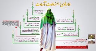 امام هادی و مدیریت بحران شیعه